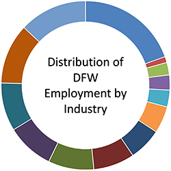 Distribution of DFW Employment by Industry